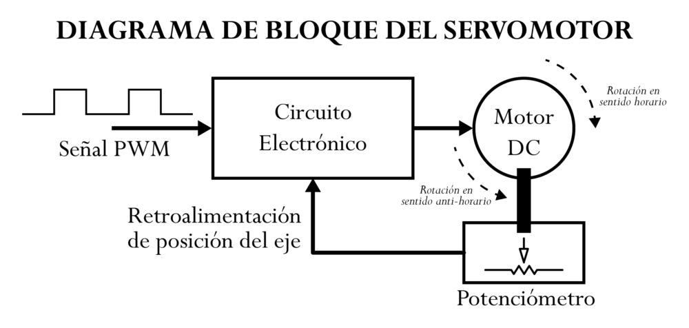 servo_block_diagram